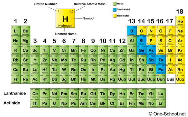 Speaking latin in science science charm for Periodic table 6 year old